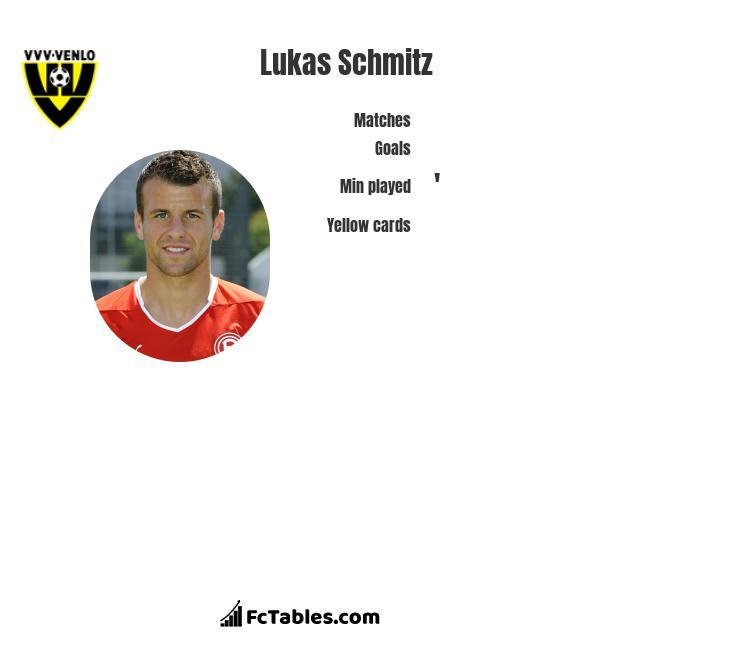 Lukas Schmitz infographic