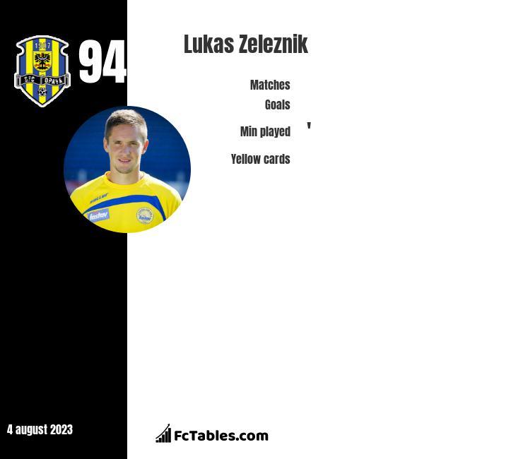 Lukas Zeleznik infographic
