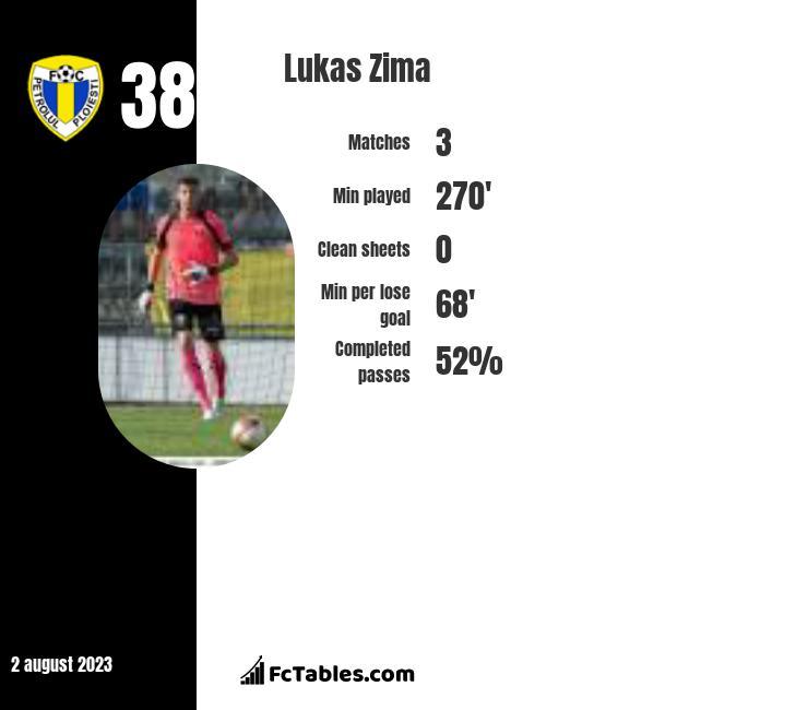 Lukas Zima infographic