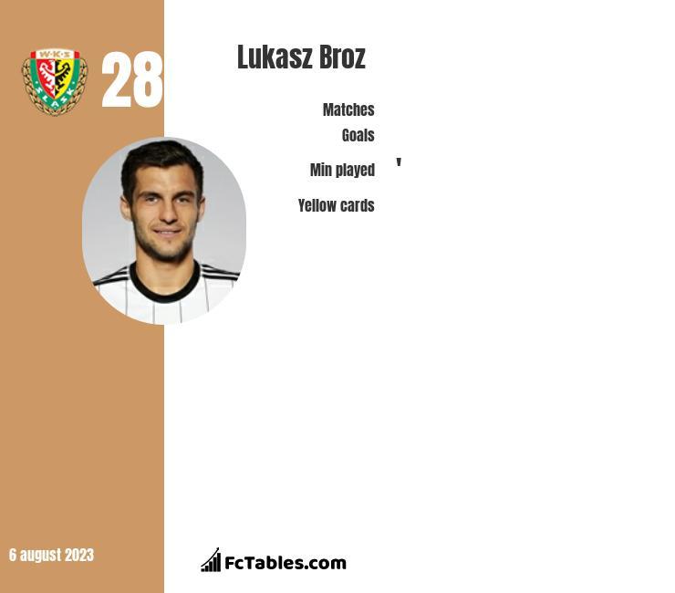 Łukasz Broź infographic