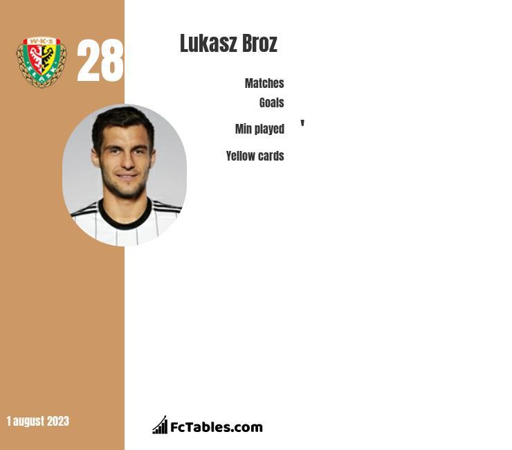 Lukasz Broz infographic
