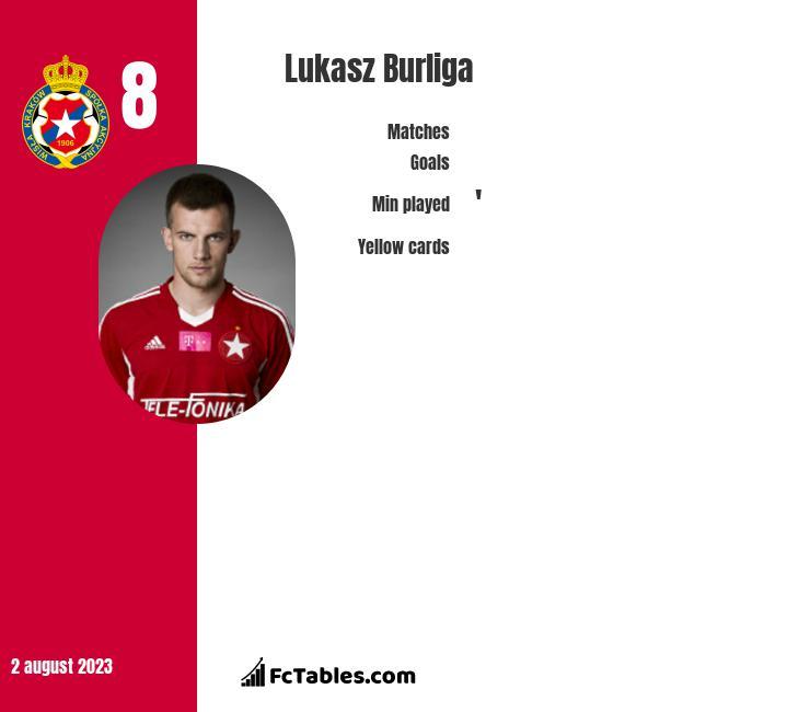 Lukasz Burliga infographic