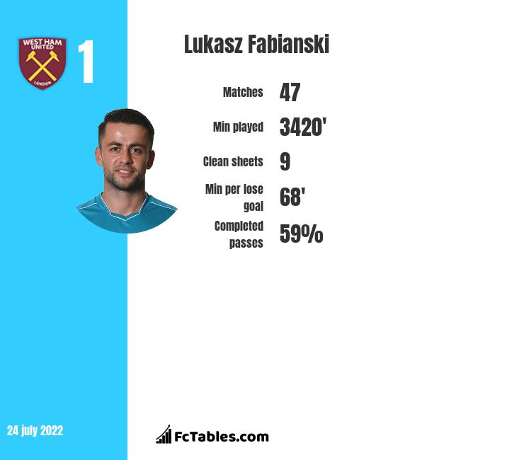 Łukasz Fabiański infographic statistics for West Ham United