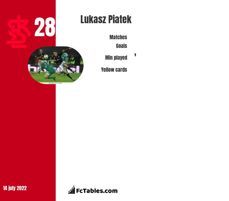 Lukasz Piatek infographic