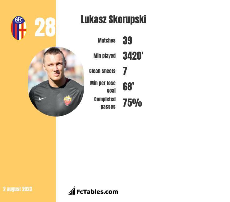 Lukasz Skorupski infographic