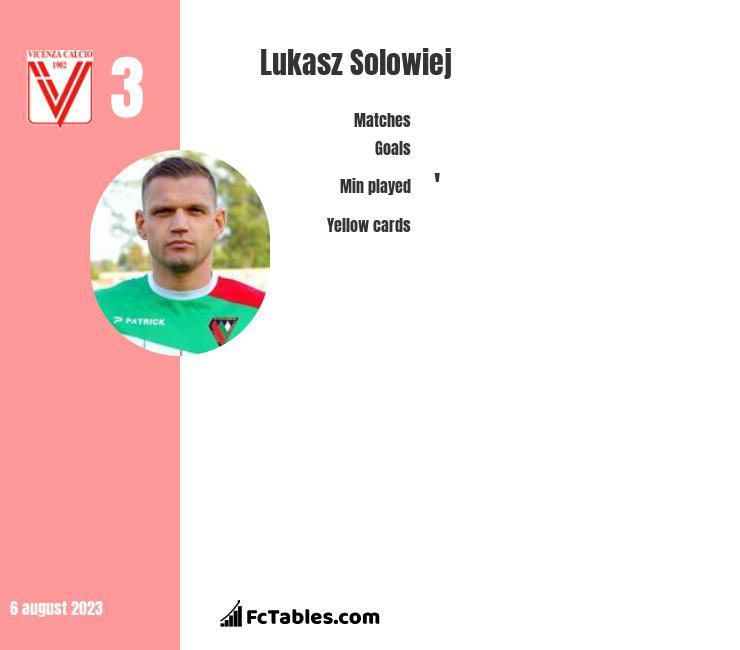 Łukasz Sołowiej infographic