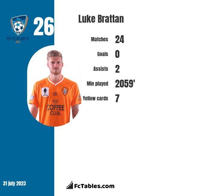 Luke Brattan infographic