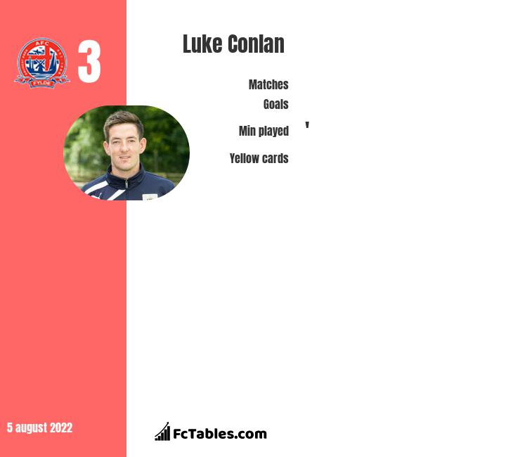 Luke Conlan infographic statistics for Morecambe