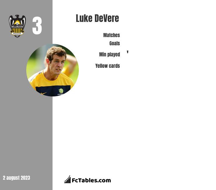 Luke DeVere infographic