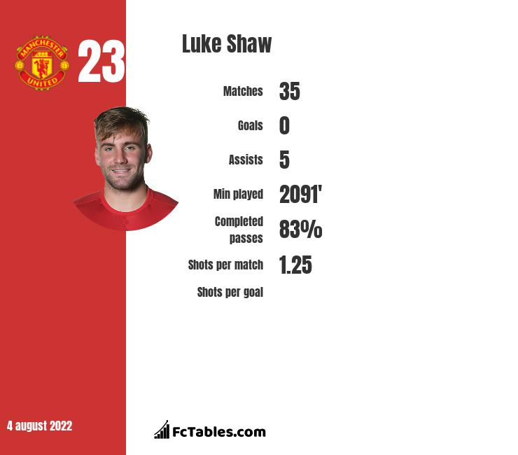 Luke Shaw Stastics | profile | goals scored