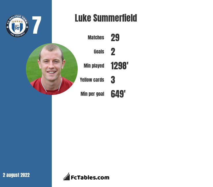 Luke Summerfield infographic statistics for Wrexham