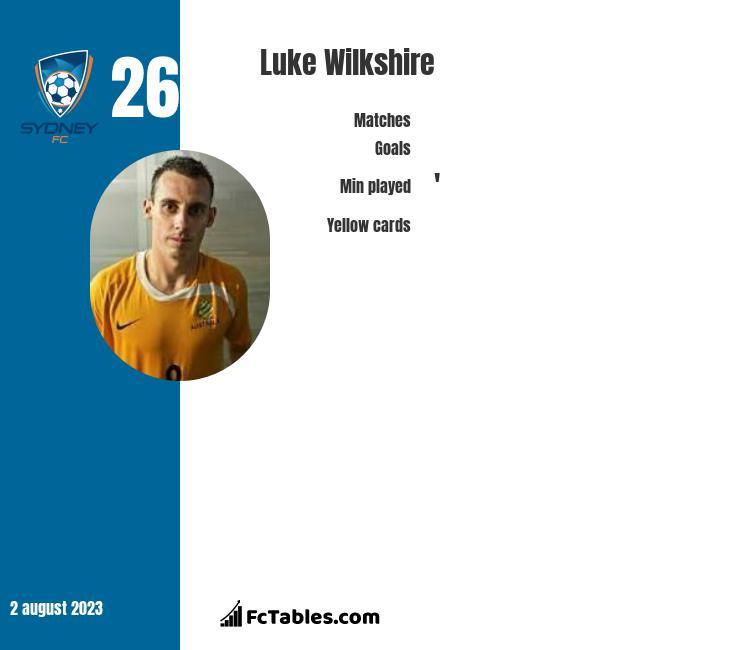 Luke Wilkshire infographic