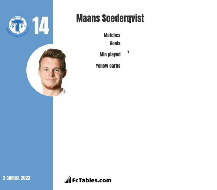 Maans Soederqvist infographic