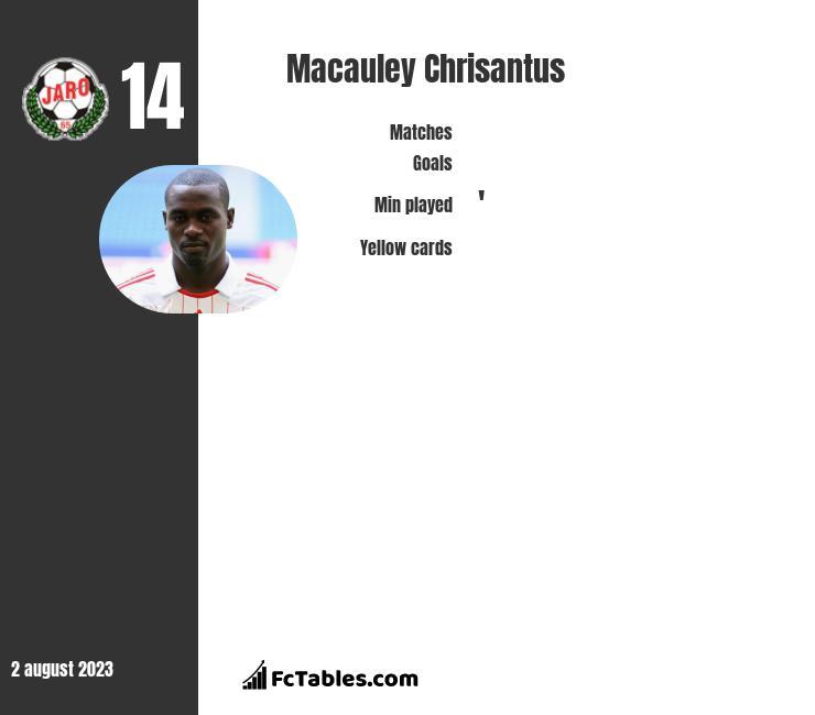 Macauley Chrisantus infographic
