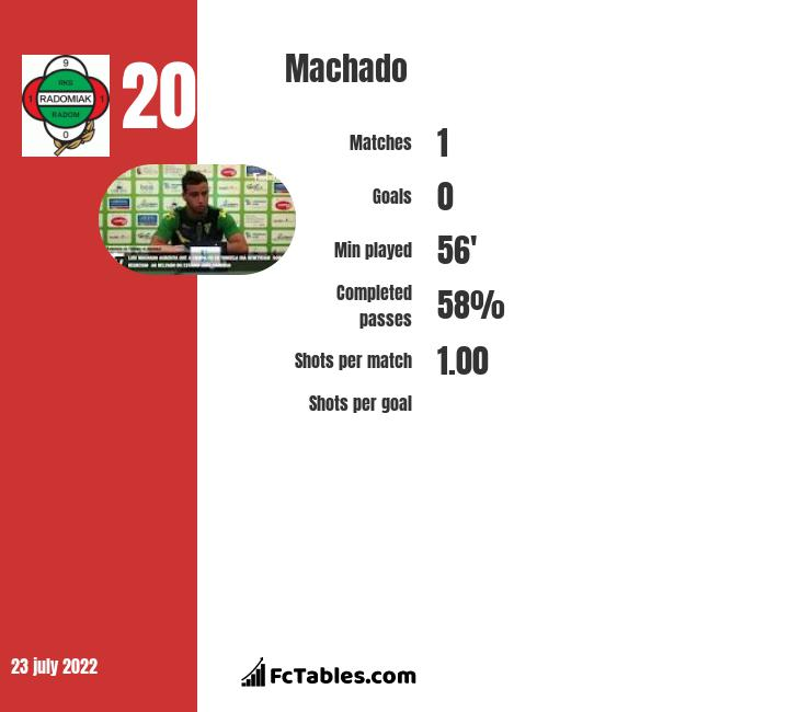 Machado infographic statistics for Moreirense
