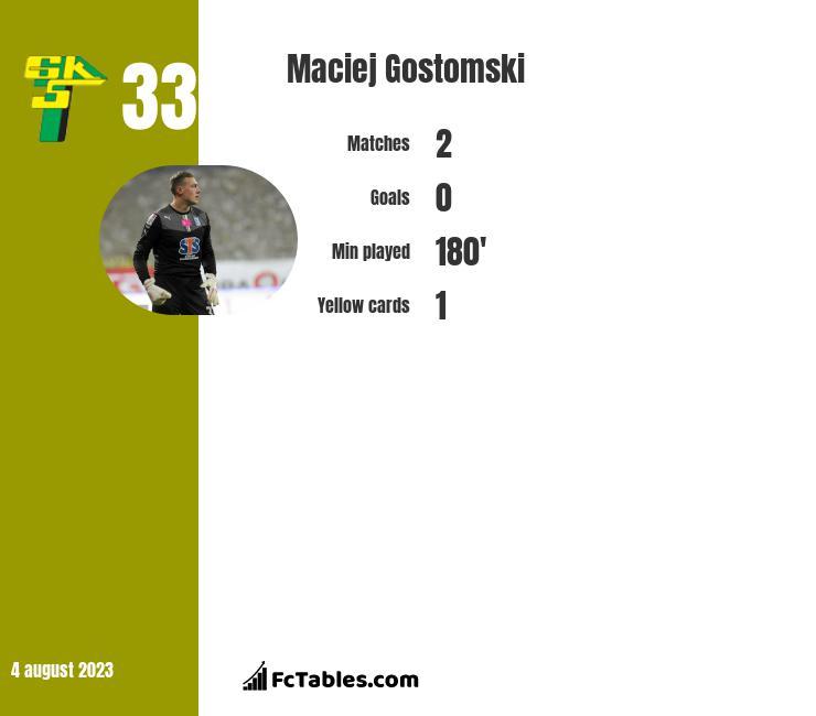 Maciej Gostomski infographic