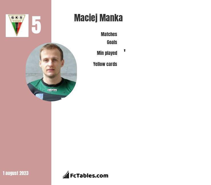 Maciej Mańka infographic