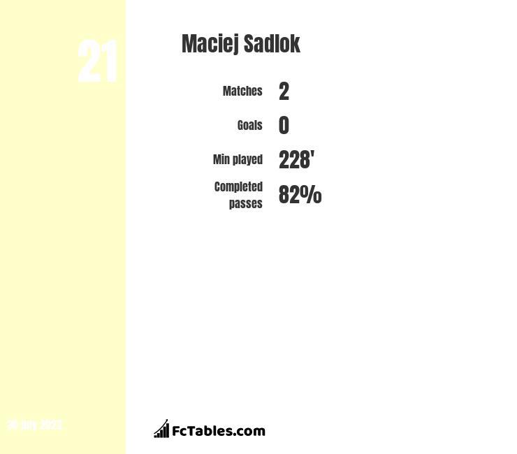 Maciej Sadlok infographic