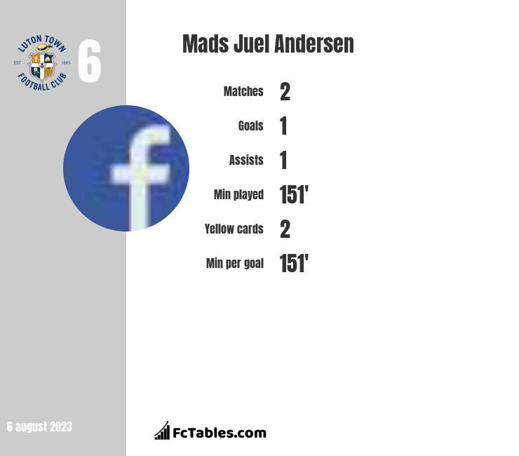 Mads Juel Andersen infographic