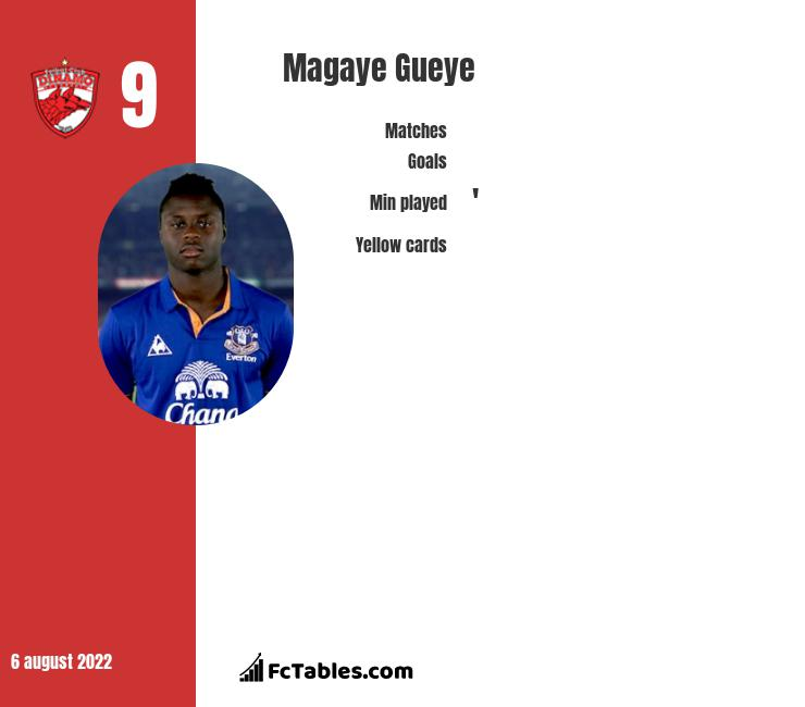 Magaye Gueye infographic statistics for Dinamo Bucuresti
