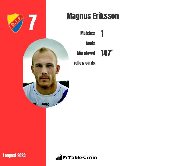 Magnus Eriksson infographic