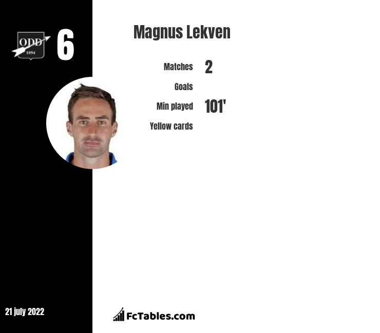 Magnus Lekven infographic