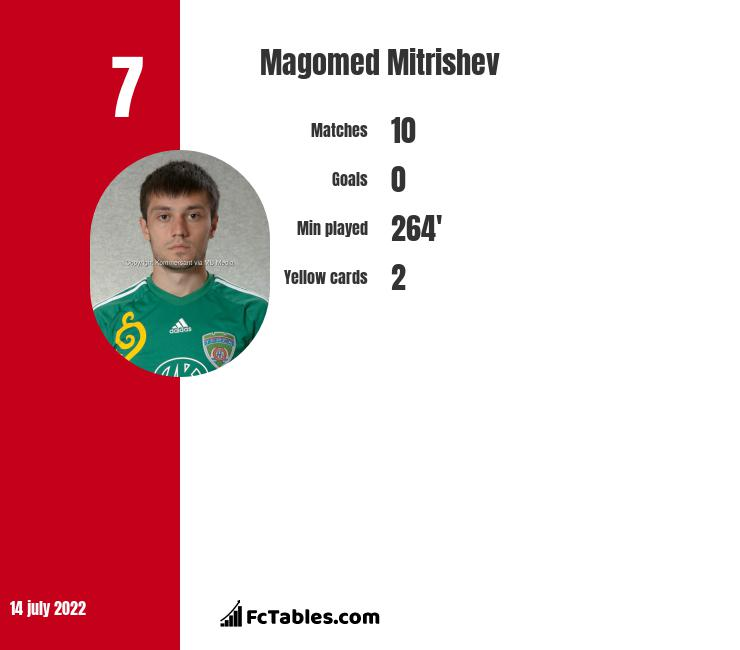 Magomed Mitrishev infographic