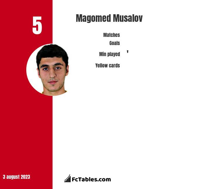 Magomed Musalov infographic