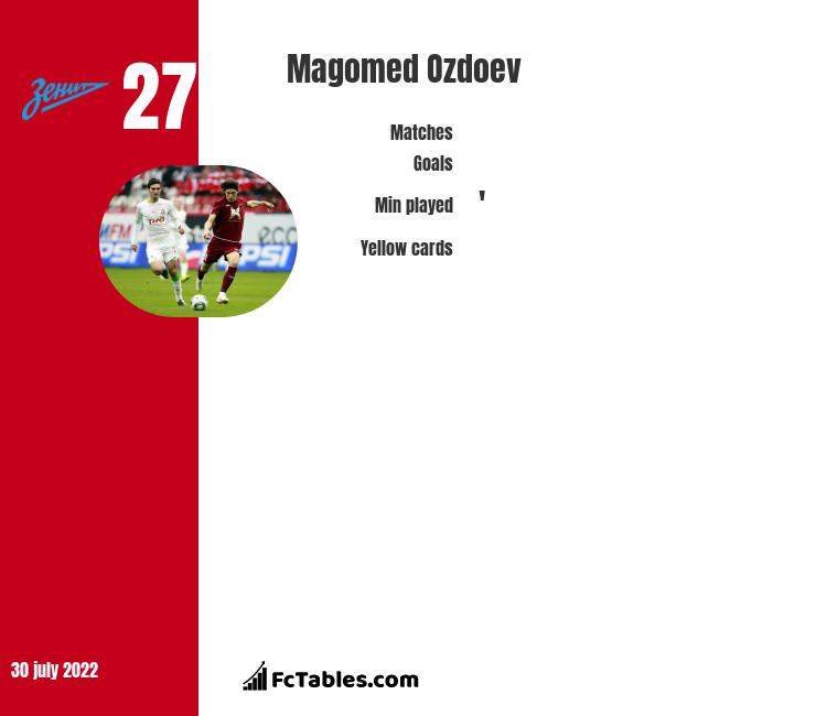 Magomed Ozdoev infographic statistics for Zenit St. Petersburg