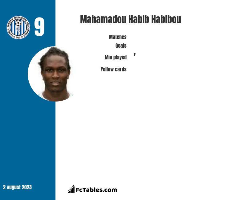 Mahamadou Habib Habibou infographic