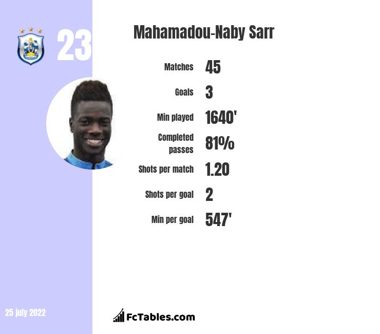 Mahamadou-Naby Sarr infographic statistics for Charlton Athletic