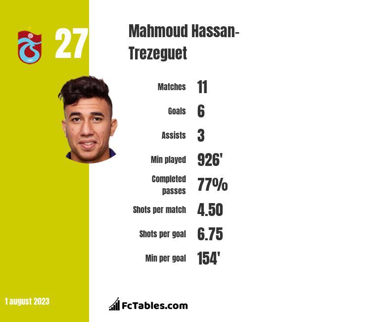 Mahmoud Hassan-Trezeguet infographic
