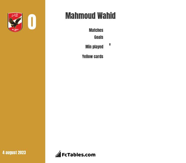 Mahmoud Wahid infographic