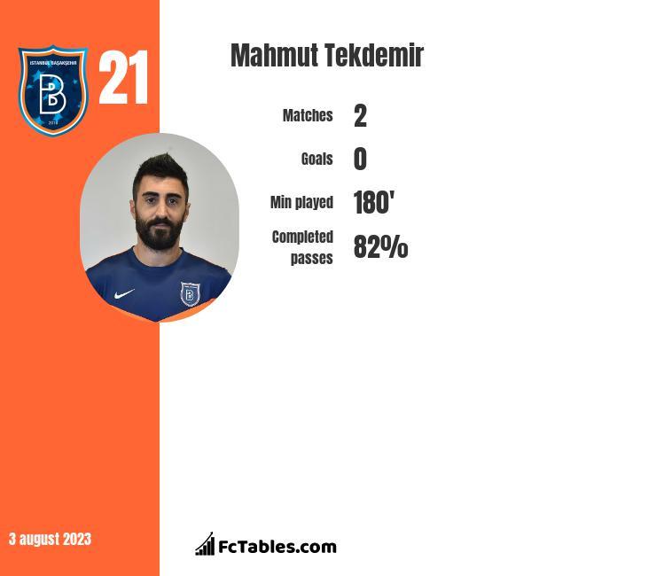 Mahmut Tekdemir infographic