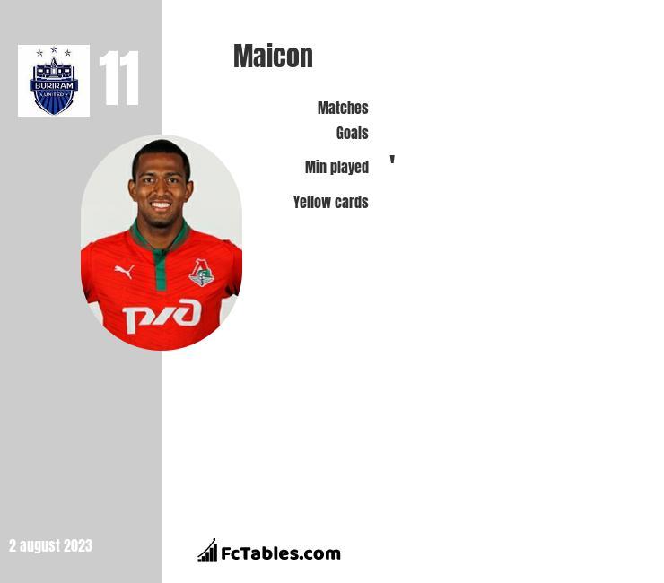 Maicon infographic