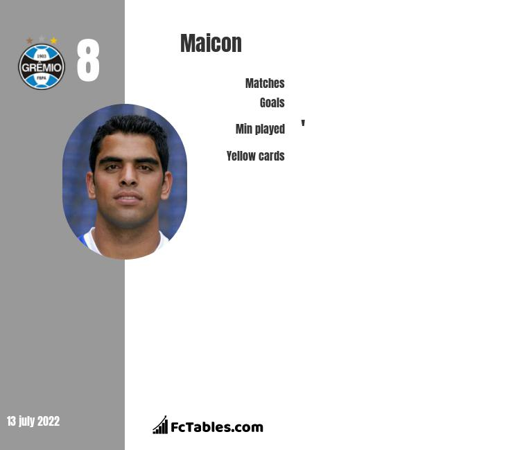 Maicon infographic statistics for Gremio