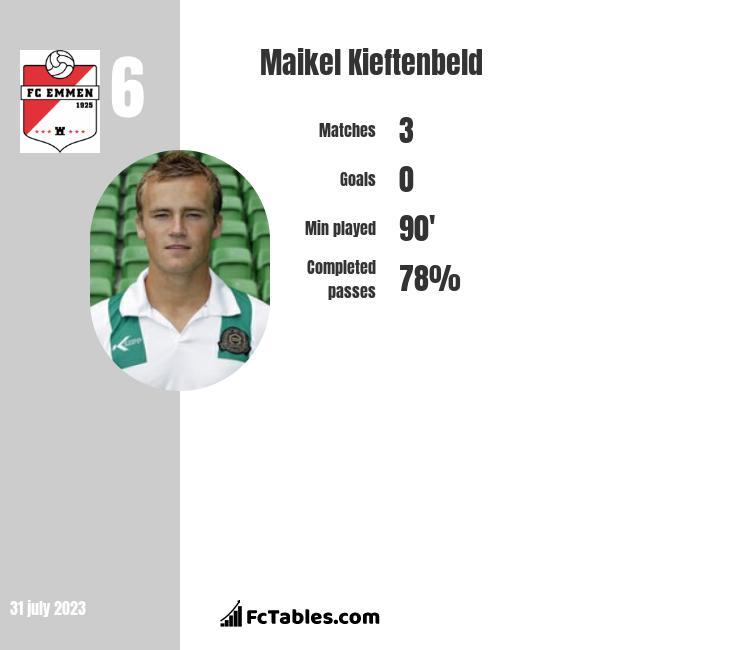 Maikel Kieftenbeld infographic