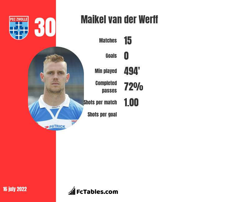 Maikel van der Werff infographic