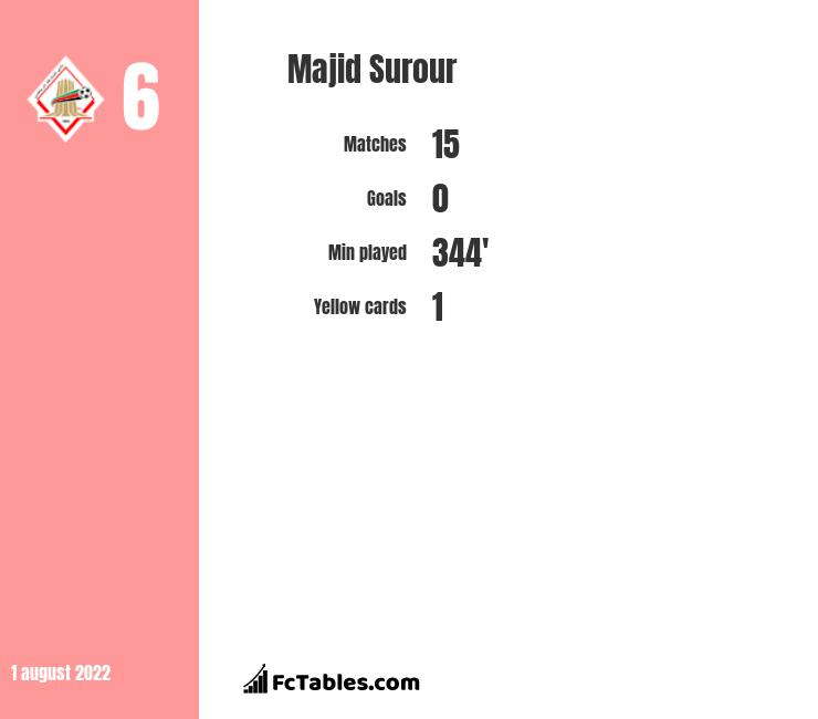 Majid Surour infographic