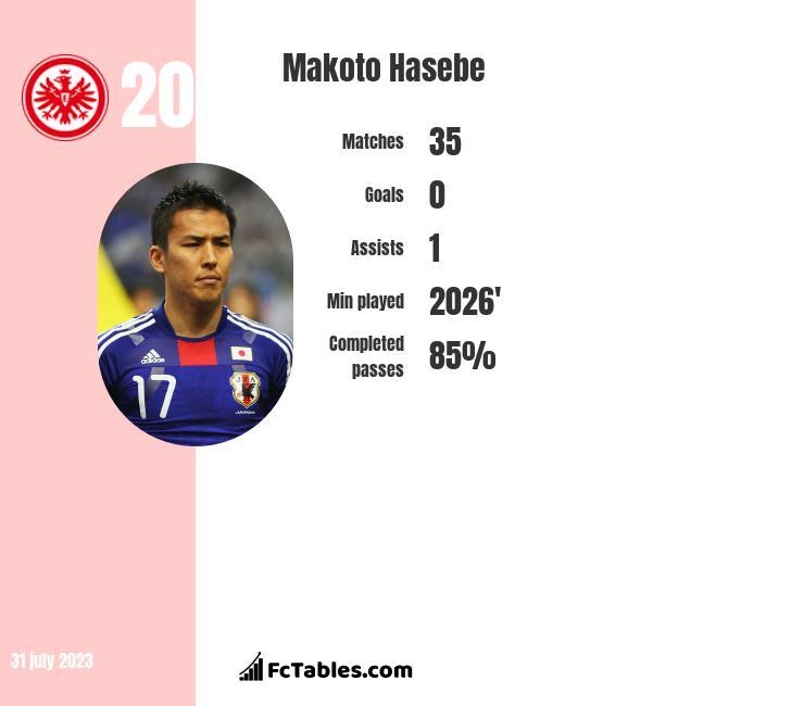 Makoto Hasebe infographic