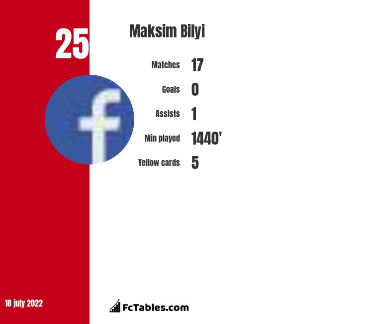 Maksim Bilyi infographic