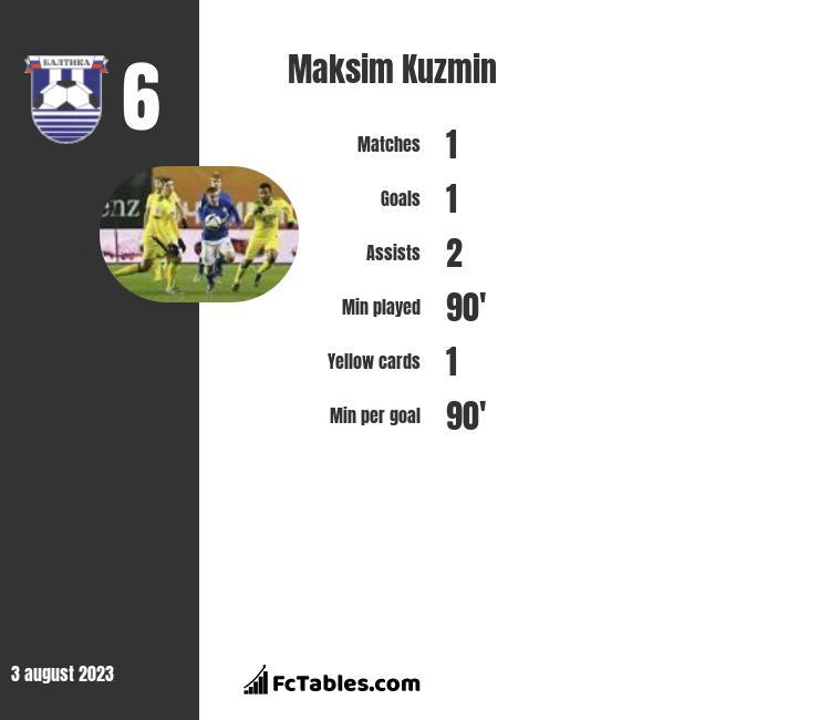 Maksim Kuzmin infographic