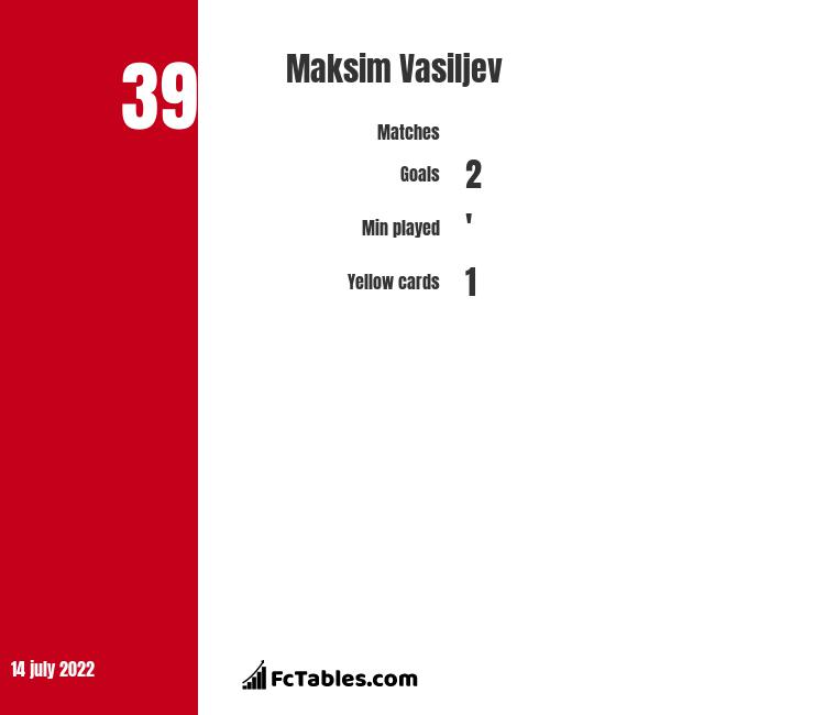 Maksim Vasiljev infographic