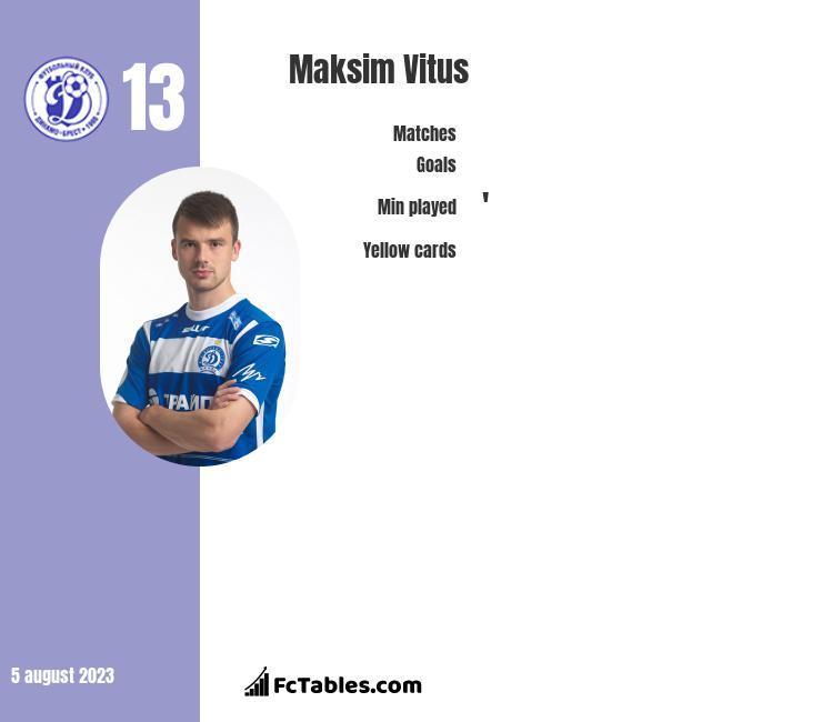 Maksim Vitus infographic