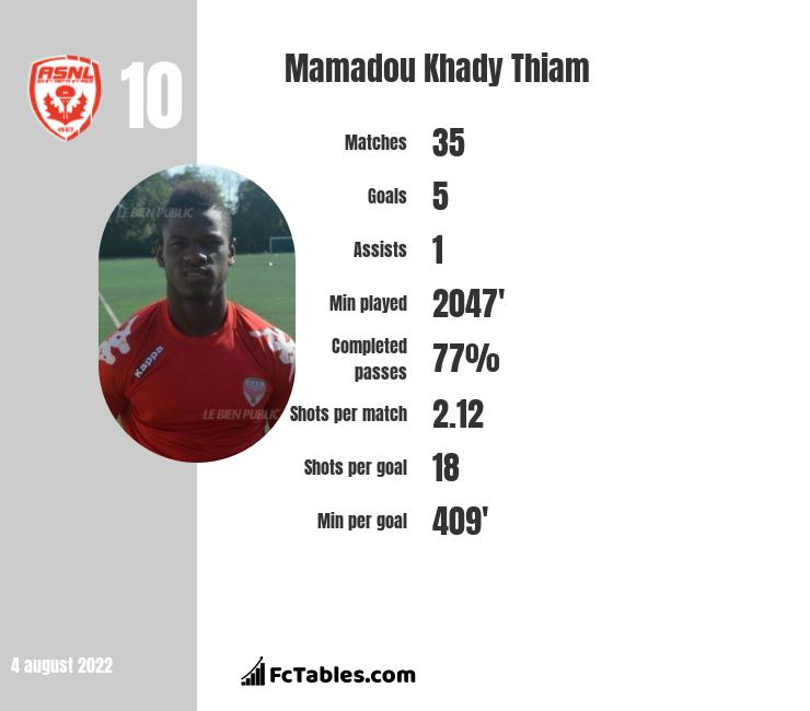 Mamadou Khady Thiam infographic statistics for Barnsley