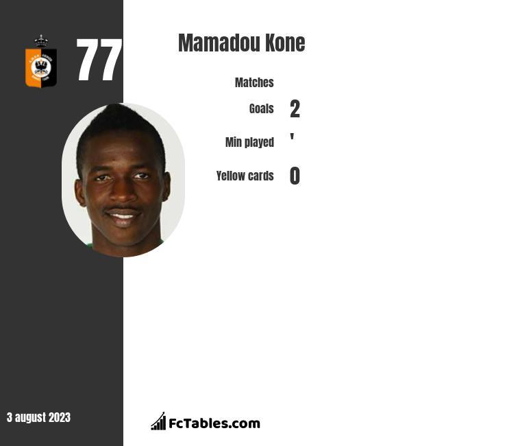 Mamadou Kone infographic