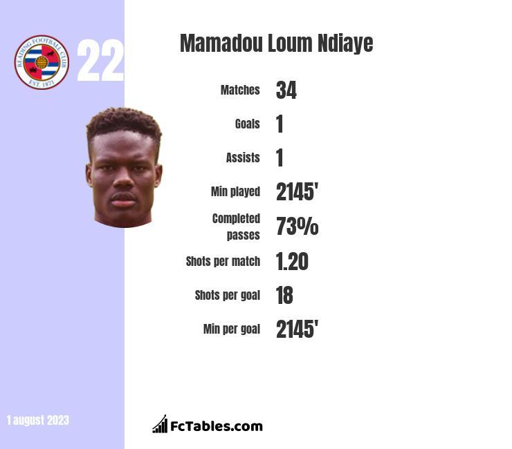 Mamadou Loum Ndiaye infographic