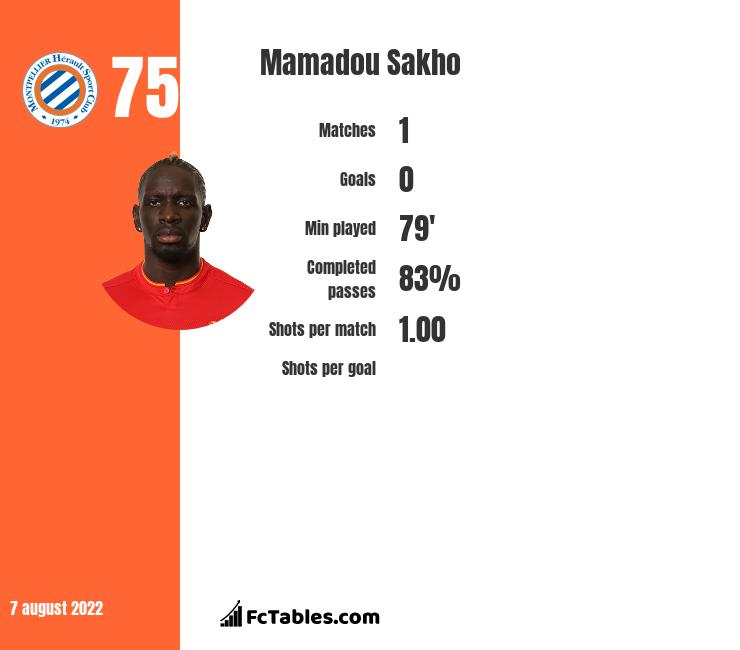 Mamadou Sakho infographic statistics for Crystal Palace