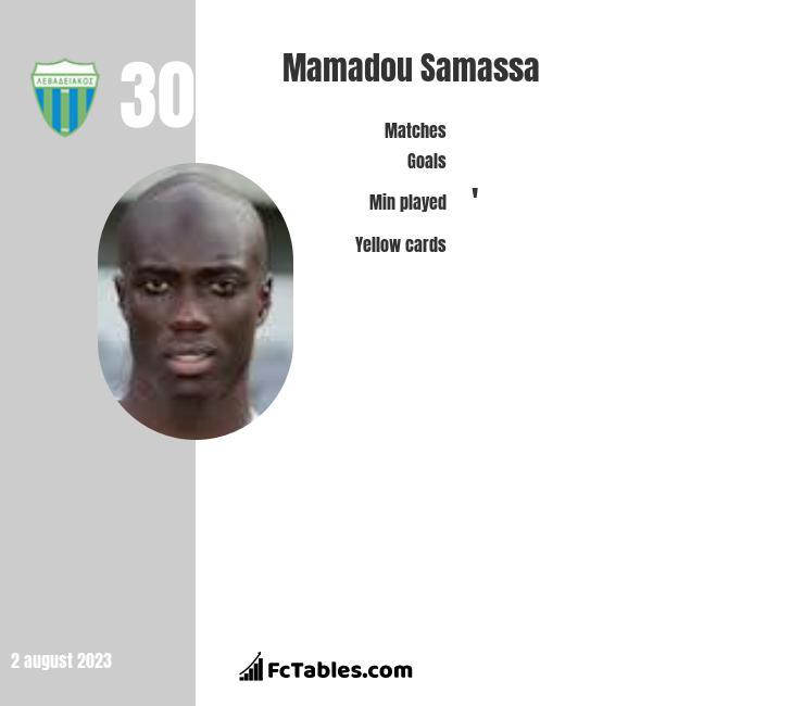 Mamadou Samassa infographic