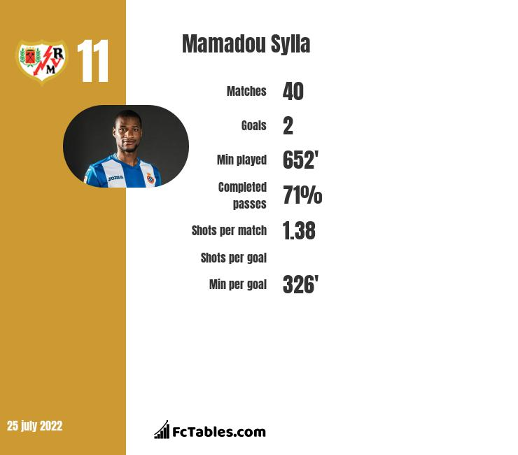 Mamadou Sylla infographic statistics for Gent